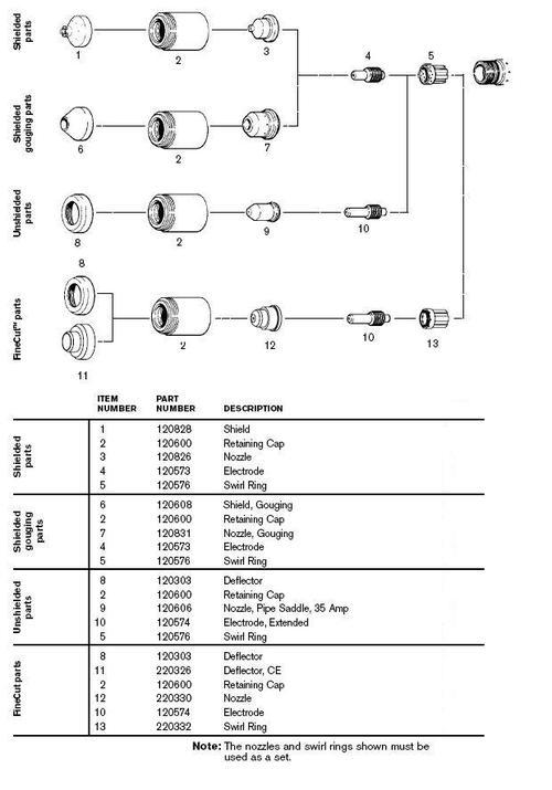 Hoja Tecnica de Accesorios de Corte Plasma Hypertherm Powermax 600