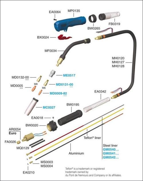 Pistola de Soldar Mig/Mag/340 Amperios Trafimet-Italia Mod.Ergoplus 36