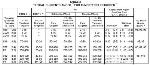 Parametros de Soldadura en Proceso TIG (GTAW) en Corriente DC y AC