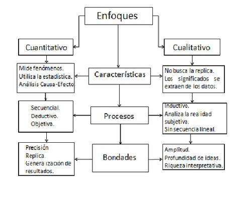 Enfoque cuantitativo y caulitativo de la investigación.