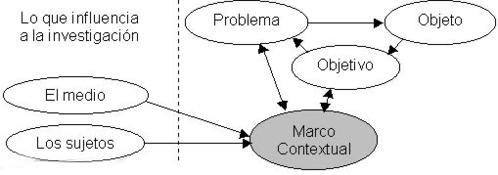Quadro de Investigação Contextual
