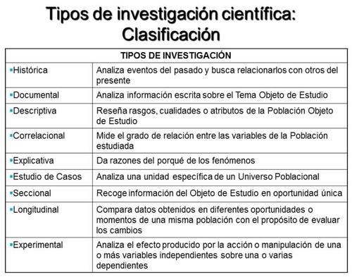 Tipos de Investigação.