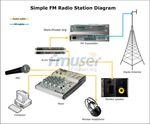 VERKAUF UND MONTAGE VON FM-STATIONEN - AM 100 bis 5 kW Leistung