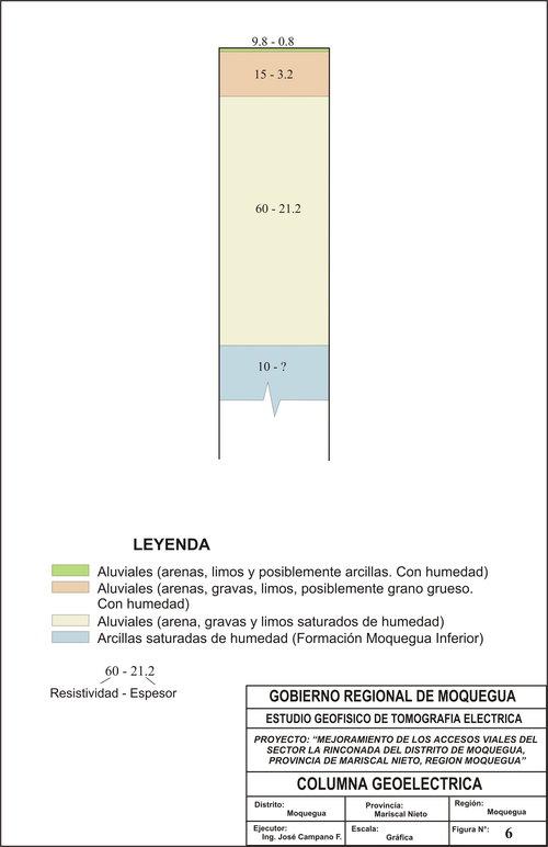 Sondaje Electrico Vertical